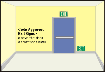 AddLight photoluminescent exit signs are code compliant in many jurisdictions and can be used above the door & at floor level.
